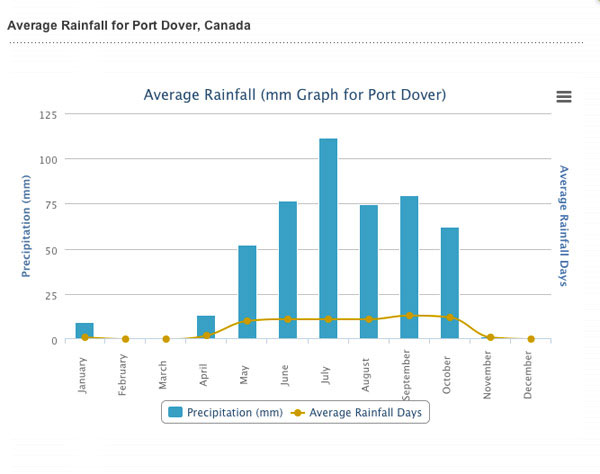 Port Dover weather graph showing the average rainfall per month.